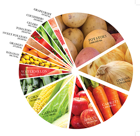 most-distributed-produce