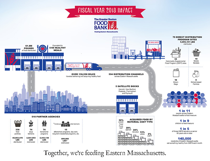 The Greater Boston Food Bank Impact